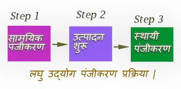 लघु उद्योग रजिस्ट्रेशन प्रक्रिया।Laghu Udyog Registration Process.
