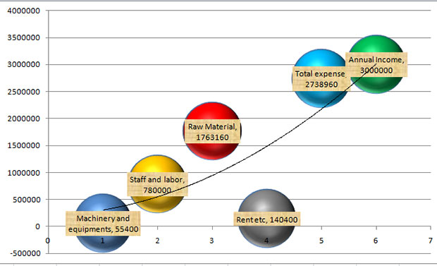 अगरबत्ती प्रोजेक्ट रिपोर्ट चार्ट