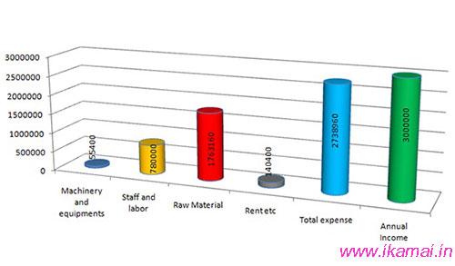 अगरबत्ती प्रोजेक्ट रिपोर्ट। अनुमानित लागत और कमाई।