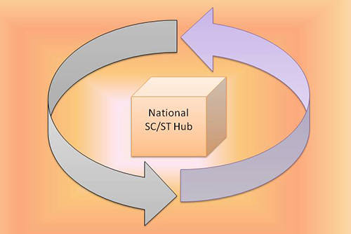 National SC/ST Hub Scheme In Hindi.