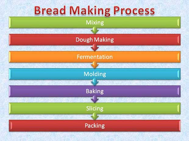 Bread-making-process in Bakery Business