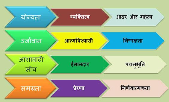 List-of Leadership Qualities in-hindi