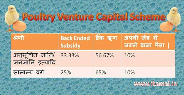 Poultry Venture Capital Fund Scheme (PVCF) In Hindi.