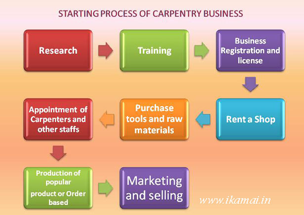 Process-to-start Carpentry business