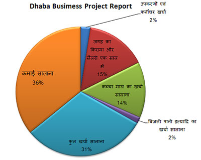 Project Report for Dhaba Business in Hindi.
