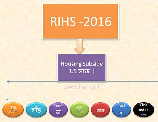 Revised Integrated Housing Scheme 2016. संशोधित एकीकृत आवास योजना।