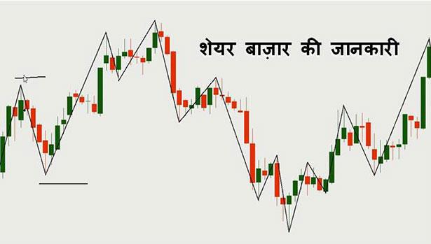 Share Market क्या है शेयरों के प्रकार एवं कमाई.