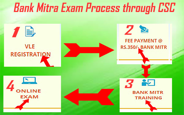 Online Examination Process of Bank Mitra through CSC.