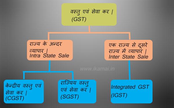जीएसटी [GST] की आधारभूत जानकारी।