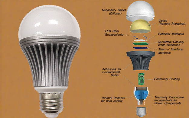 LED Lights Manufacturing Business की जानकारी |