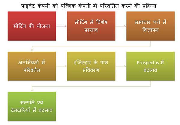 प्राइवेट कंपनी को पब्लिक कंपनी में बदलने की प्रक्रिया – Private Company conversion into Public Company in Hindi.