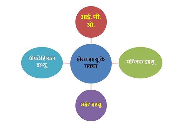 शेयर इश्यू के प्रकार Various types of share issue in Hindi