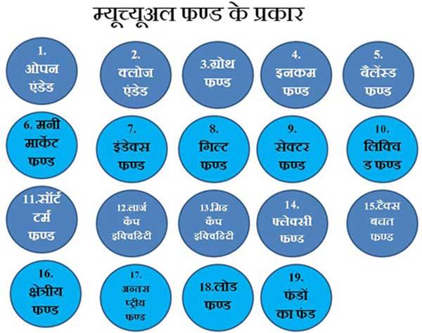 म्यूचुअल फण्ड के प्रकार Types of Mutual funds in hindi