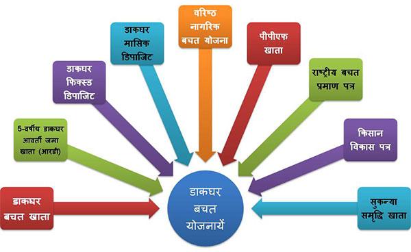 डाकघर की बचत योजनायें एवं फायदे Post Office Saving Schemes in Hindi.