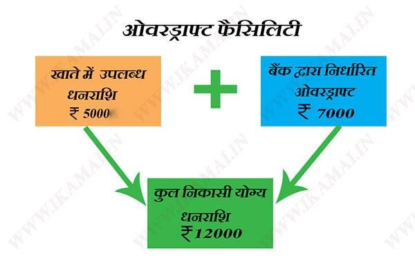 ओवरड्राफ्ट क्या है इसकी उपयोगिता एवं प्रकार | Overdraft Account in Hindi.