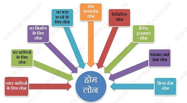 होम लोन के प्रकार । Types of Home Loan in Hindi.