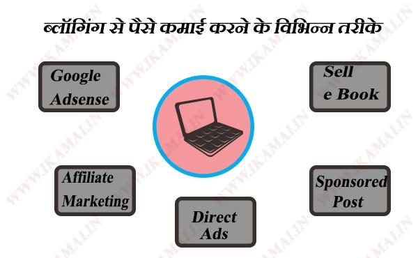 ब्लॉग से पैसे कमाई करने के विभिन्न तरीके ।