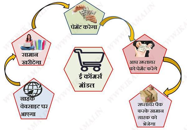 E Commerce Business Plan in Hindi. ई कॉमर्स बिजनेस कैसे शुरू करें।
