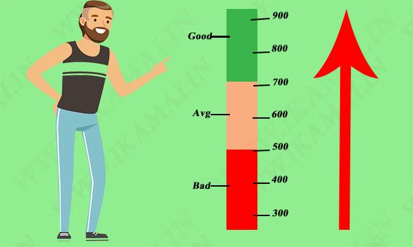 सिबिल स्कोर या क्रेडिट स्कोर बढाने के तरीके। Ways to improve CIBIL Score in Hindi.