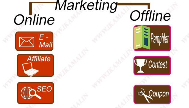 अपने प्रोडक्ट या सेवा की मार्केटिंग कैसे करें? How to do marketing of a product or Service.