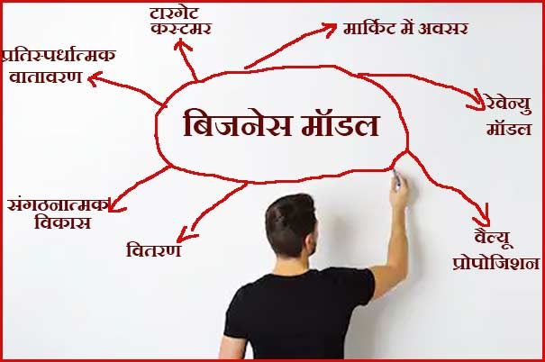 बिजनेस मॉडल क्या है इसके तत्व एवं लाभ. Benefits & Elements of Business Model.